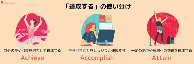 達成するの使い分け~achieve, accomplish, attain~