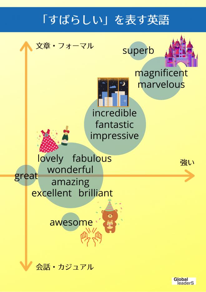 すばらしいを表す英語